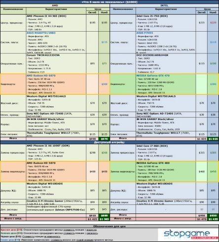 Лучшие игровые компьютеры. ноябрь 2010